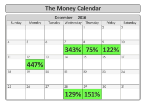 The Tom Gentile MoneyCalendar-reviews-are-based-on-real-people-who-have-made-huge-profits